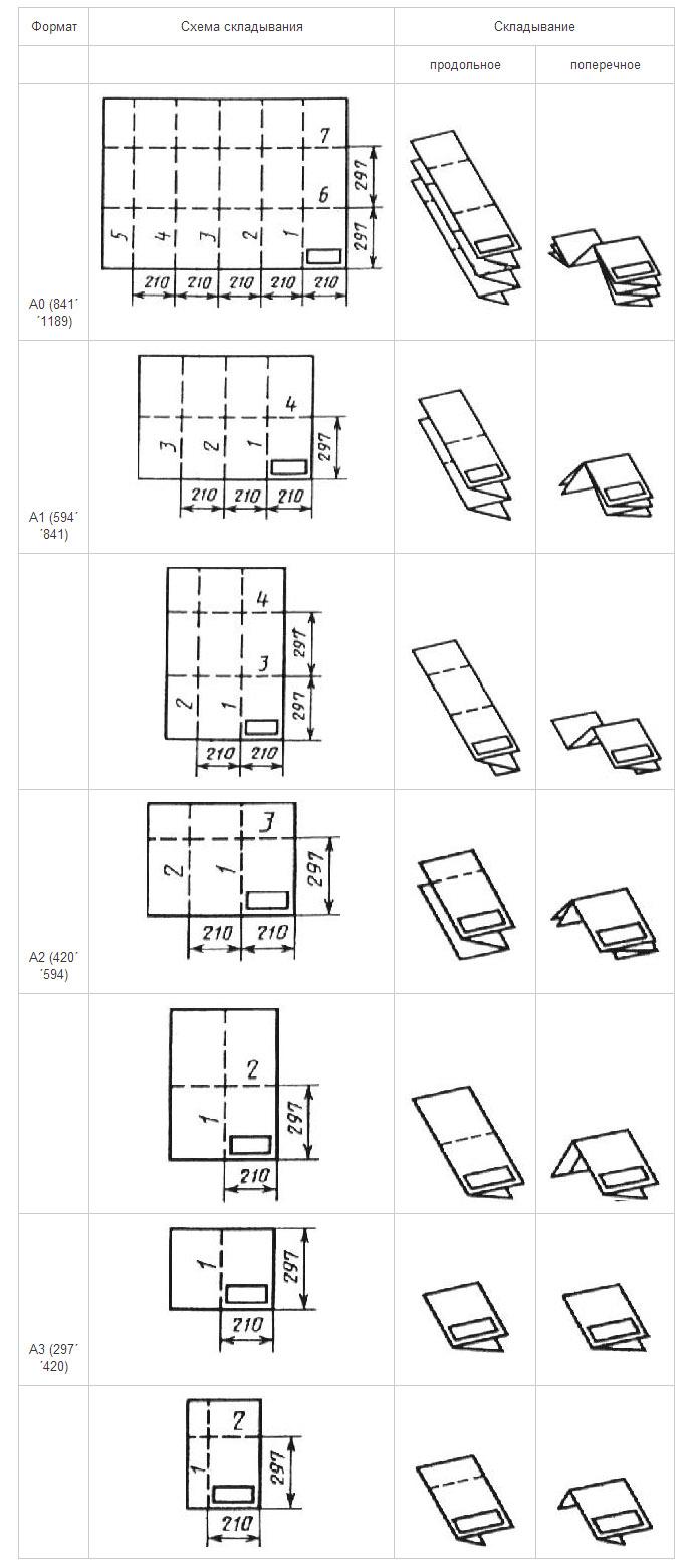 как складывать чертежи по госту