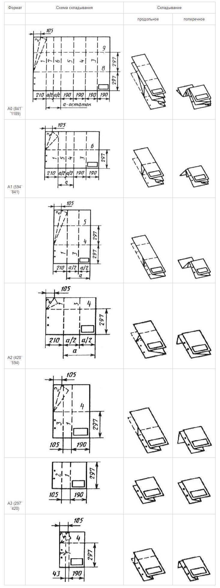 складывание чертежей по госту